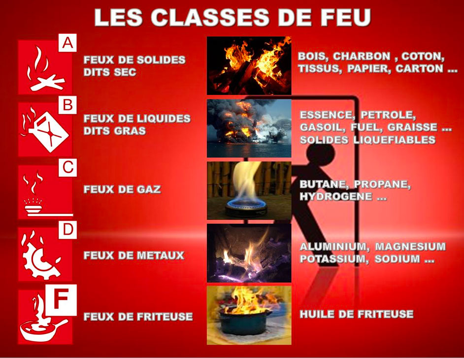 Les classes de feu